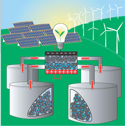 Researchers develop a promising new technology for grid-scale energy storage