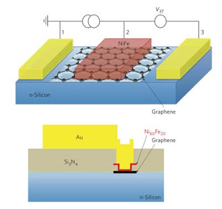 Graphene Tunnel Barrier