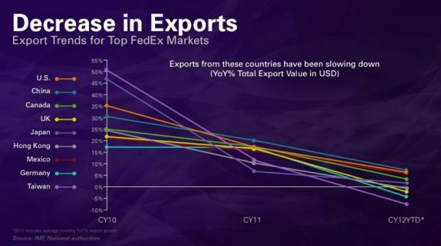FedEx Presents: The Global Trade Slowdown In One Gigantic Chart