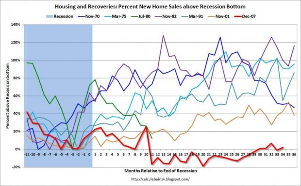 Our Awful Housing Recovery