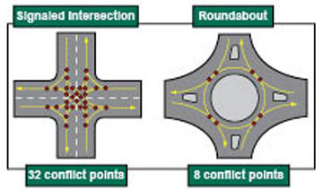 Roundabout comparison Roundabout traffic benefit frequency and severity of crashes