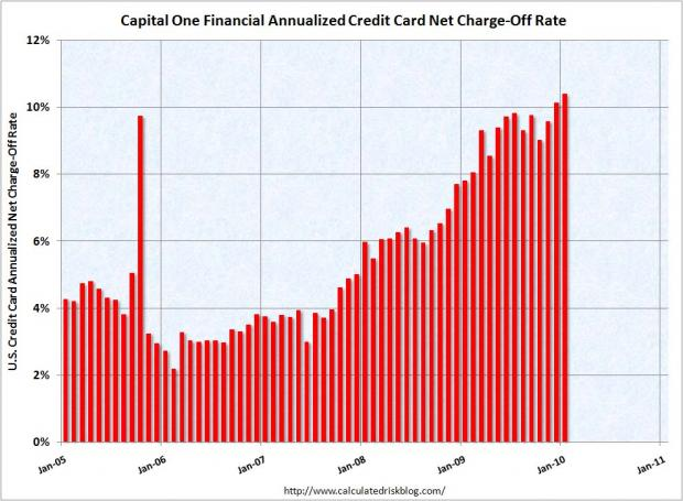 capital one credit card images. Capital One Credit Card