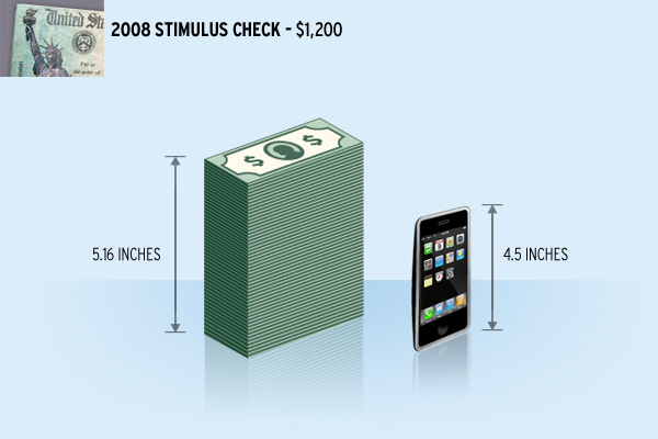 Stimulus check Iphone 1200 dollars