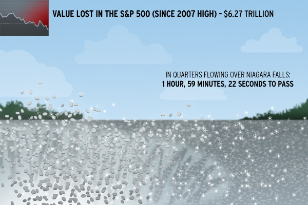S&P value Niagara quarters trillion