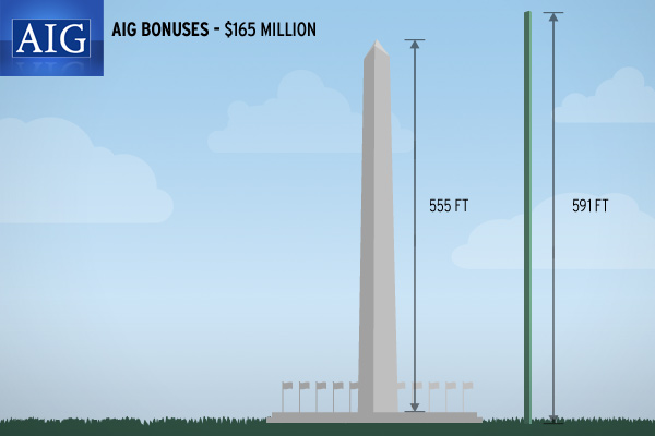 Washington Monument AIG Bonus million