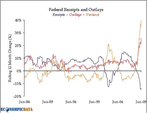 Federal Reciepts and outlays