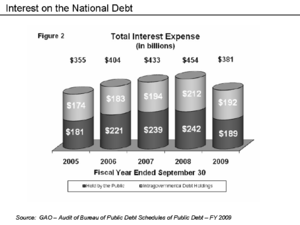 United States federal budget