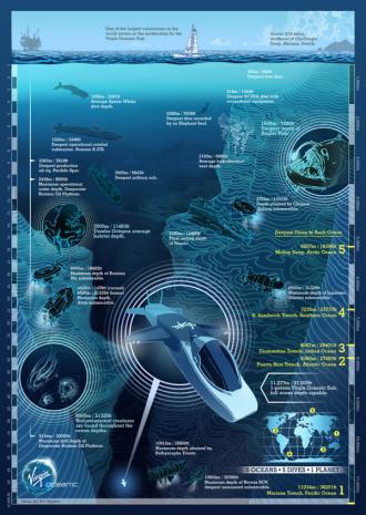 Richard Branson launches Virgin Oceanic: deep-sea exploring submarines