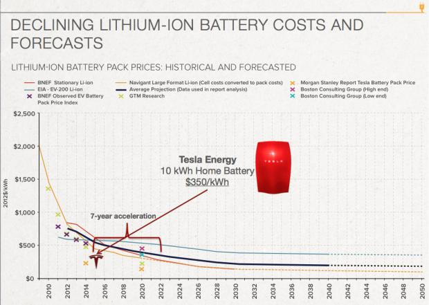 Tesla battery pack cost