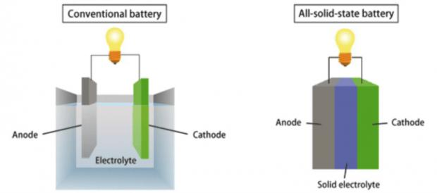 Breakthrough to safer solid state batteries with double the