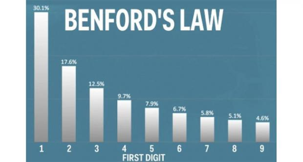 Fake News and Benford's Law - Freedoms Phoenix